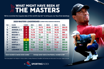Why Tiger would have been the Master once more